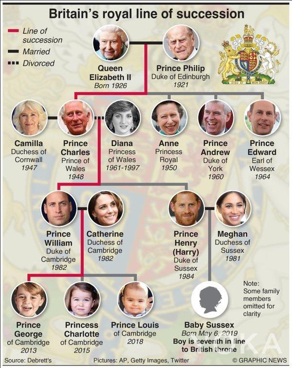 梅根儿子是英国王位第七顺位的继承人(图片来源于Dhaka Tribune)
